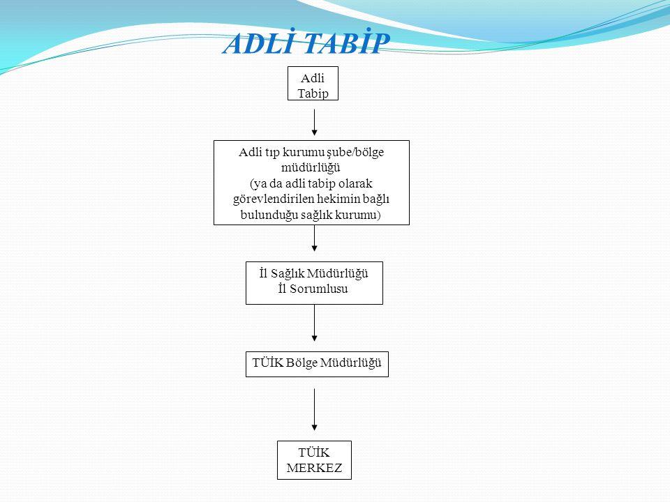 Adli Tabip TÜİK Bölge Müdürlüğü TÜİK MERKEZ ADLİ TABİP Adli tıp kurumu şube/bölge müdürlüğü (ya da adli tabip olarak görevlendirilen hekimin bağlı bul