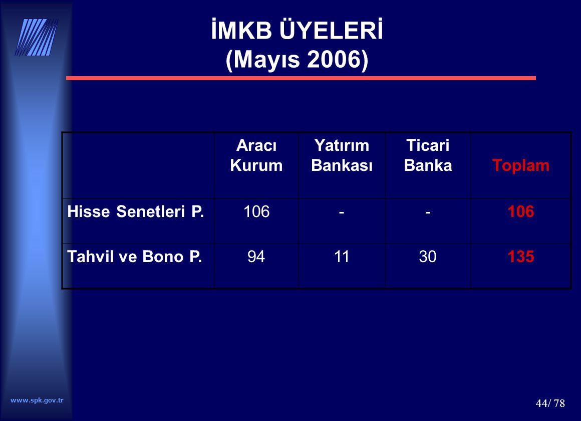 www.spk.gov.tr 44/ 78 İMKB ÜYELERİ (Mayıs 2006) Aracı Kurum Yatırım Bankası Ticari BankaToplam Hisse Senetleri P.106-- Tahvil ve Bono P.941130135