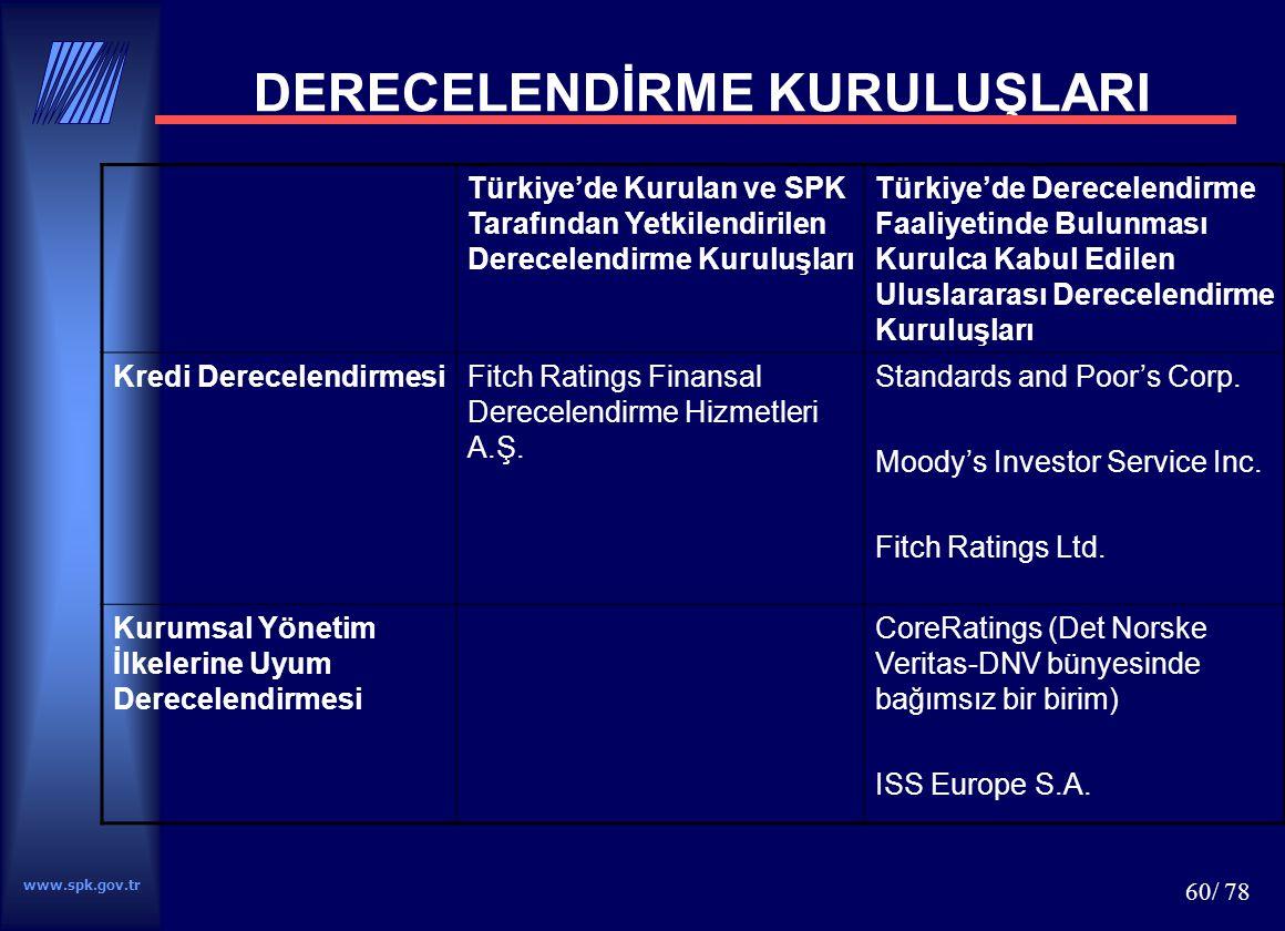 www.spk.gov.tr 60/ 78 DERECELENDİRME KURULUŞLARI Türkiye'de Kurulan ve SPK Tarafından Yetkilendirilen Derecelendirme Kuruluşları Türkiye'de Derecelend