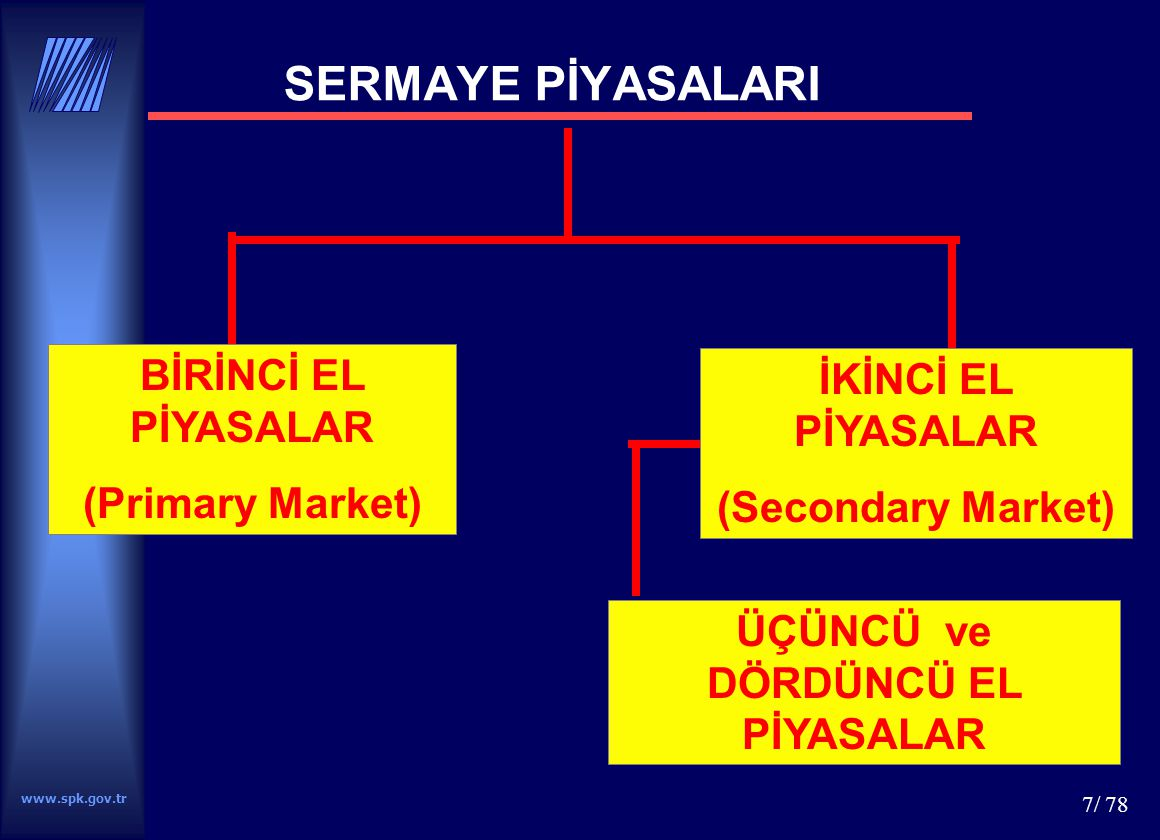 www.spk.gov.tr 8/ 78 TÜRKİYE'DE SERMAYE PİYASALARININ TARİHSEL GELİŞİMİ (1) OSMANLI DÖNEMİ Sanayi Devriminin etkisiyle büyük şirketlerin kurulması Türkiye'de yaşayan tacirler ve azınlıkların bu şirketlerin tahvil ve hisse senetlerini alması Tanzimat tan sonra Türklerin konuya ilgisi  Galata Bankerleri 1854 Kırım Savaşı  Borçlanma Tahvilleri 1866 ilk borsanın Hükümet tarafından kurulması