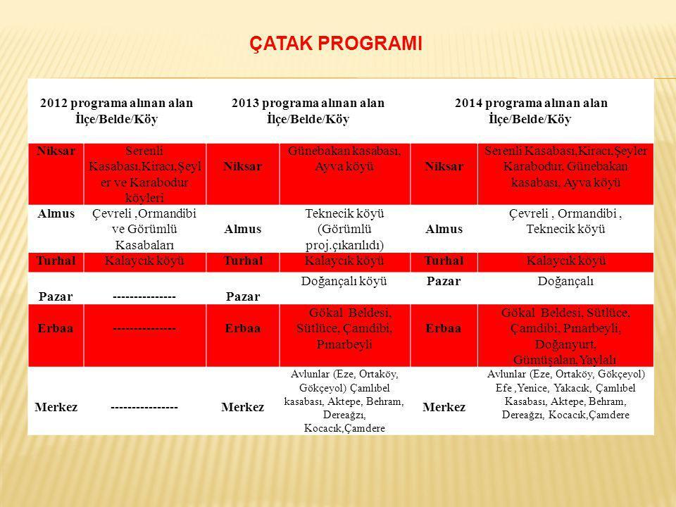 2012 programa alınan alan İlçe/Belde/Köy 2013 programa alınan alan İlçe/Belde/Köy 2014 programa alınan alan İlçe/Belde/Köy NiksarSerenli Kasabası,Kira
