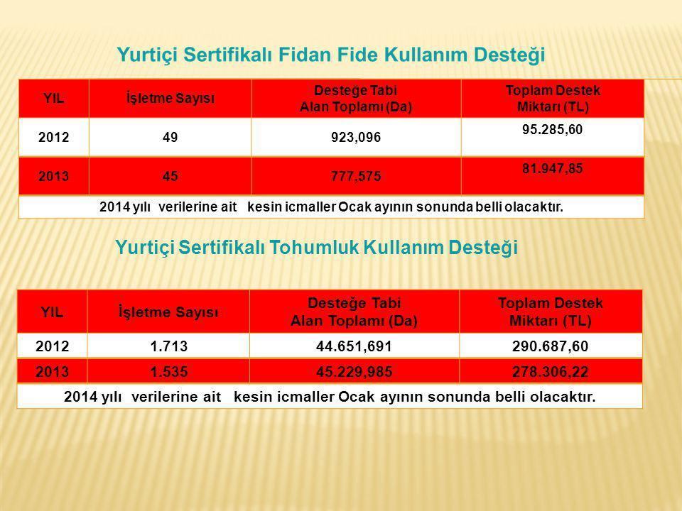 YILİşletme Sayısı Desteğe Tabi Alan Toplamı (Da) Toplam Destek Miktarı (TL) 201249923,096 95.285,60 201345777,575 81.947,85 2014 yılı verilerine ait k