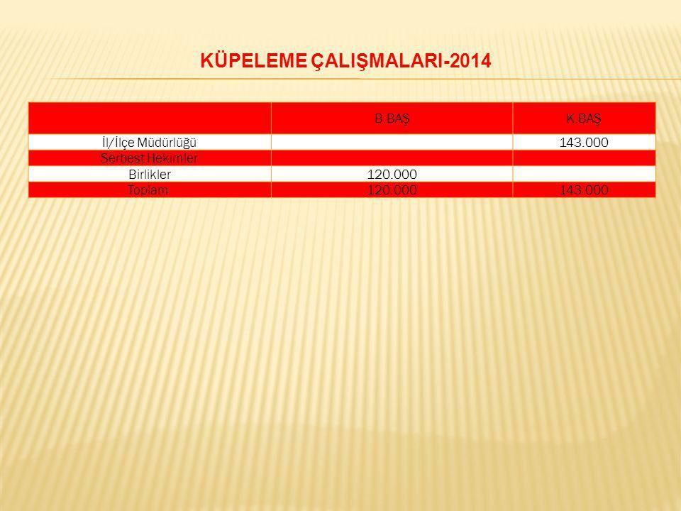 B.BAŞK.BAŞ İl/İlçe Müdürlüğü143.000 Serbest Hekimler Birlikler120.000 Toplam 120.000143.000 KÜPELEME ÇALIŞMALARI-2014