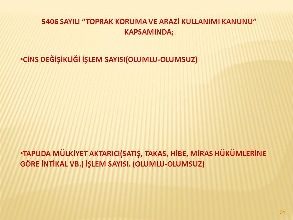 """31 5406 SAYILI """"TOPRAK KORUMA VE ARAZİ KULLANIMI KANUNU"""" KAPSAMINDA; CİNS DEĞİŞİKLİĞİ İŞLEM SAYISI(OLUMLU-OLUMSUZ) TAPUDA MÜLKİYET AKTARICI(SATIŞ, TAK"""
