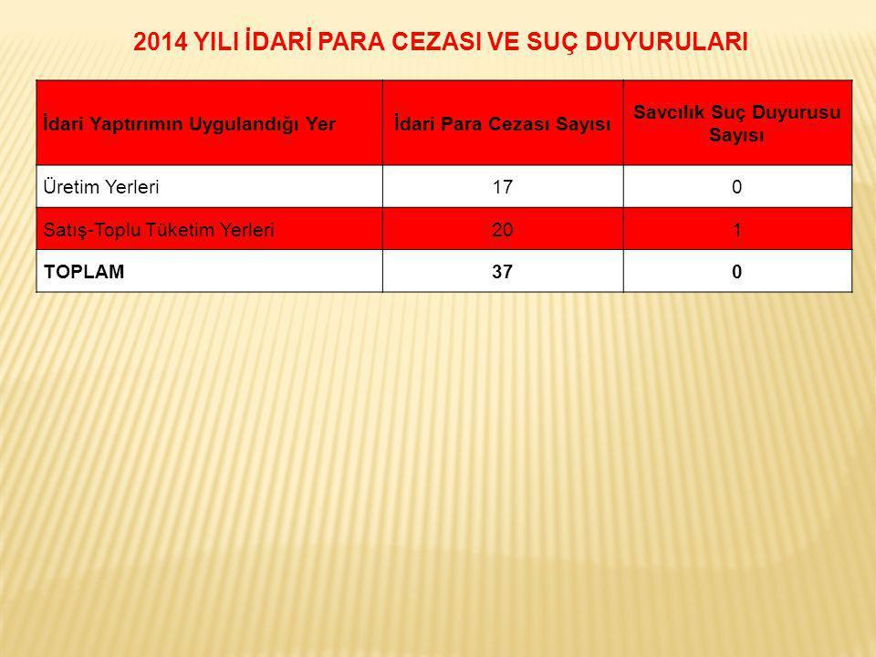 İdari Yaptırımın Uygulandığı Yerİdari Para Cezası Sayısı Savcılık Suç Duyurusu Sayısı Üretim Yerleri170 Satış-Toplu Tüketim Yerleri201 TOPLAM370 2014