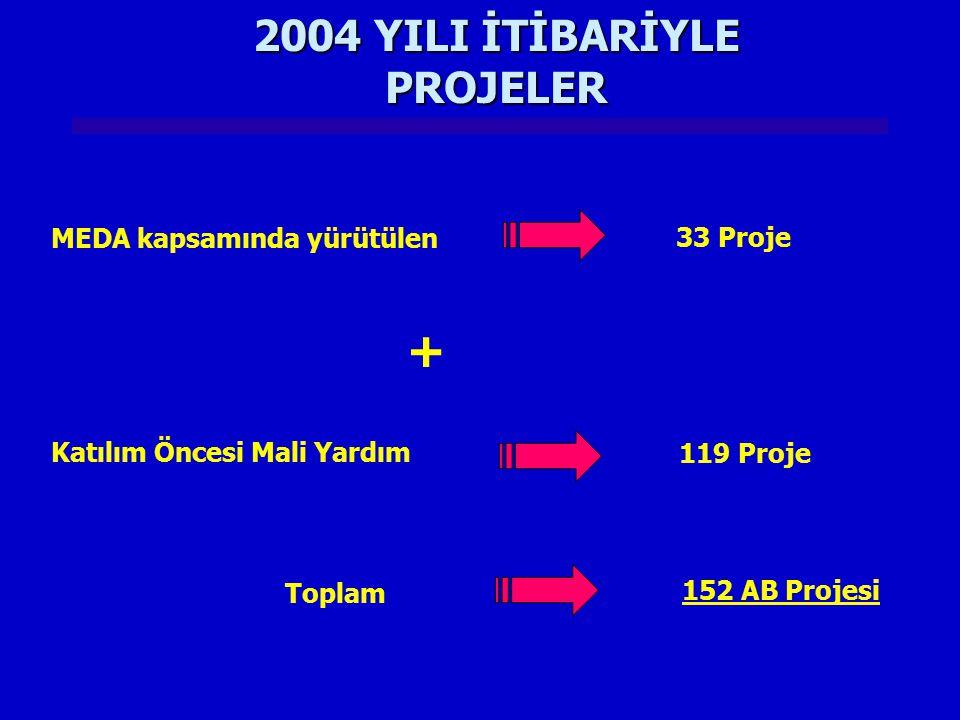 2004 YILI İTİBARİYLE PROJELER MEDA kapsamında yürütülen 33 Proje Katılım Öncesi Mali Yardım 119 Proje + Toplam 152 AB Projesi