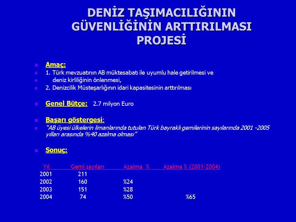 DENİZ TAŞIMACILIĞININ GÜVENLİĞİNİN ARTTIRILMASI PROJESİ Amaç: 1. Türk mevzuatının AB müktesabatı ile uyumlu hale getirilmesi ve deniz kirliliğinin önl