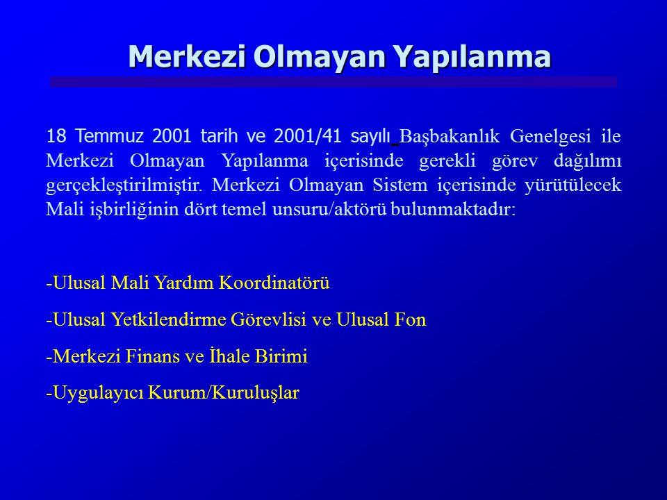 2004 YILI PROJELERİ PROJENİN ADISORUMLU KURUM/KURULUŞLAR Türk Gümrük İdaresinin ModernizasyonuGümrük Müsteşarlığı Sermaye Piyasası Kurulu'nun AB Sermaye Piyasalarına Uyumunun Desteklenmesi Sermaye Piyasası Kurulu Türk Vergi İdaresinin Kapasitesinin GüçlendirilmesiMaliye Bakanlığı Gıda Güvenliği ve Kontrol Sisteminin Yeniden Yapılandırılması ve Güçlendirilmesi Tarım ve Köyişleri Bakanlığı Organik Tarımın Geliştirilmesi ve Organik Tarım Alanında AB ile Mevzuat Uyumunun Sağlanması Tarım ve Köyişleri Bakanlığı AB Ortak Tarım Politikasının Uygulanmasına Hazırlık ProjesiTarım ve Köyişleri Bakanlığı