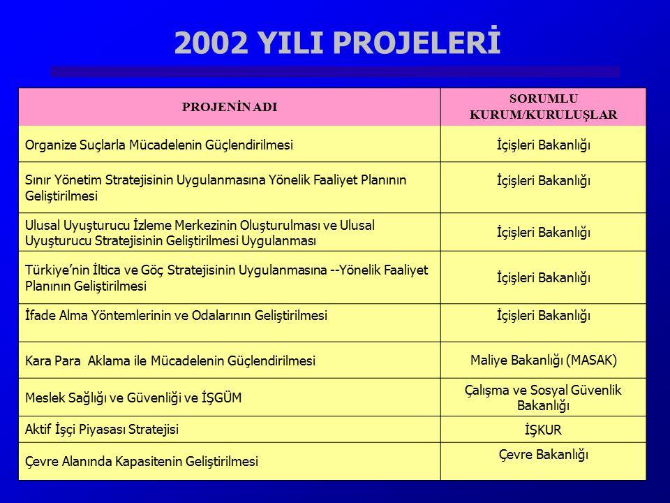 2002 YILI PROJELERİ PROJENİN ADI SORUMLU KURUM/KURULUŞLAR Organize Suçlarla Mücadelenin Güçlendirilmesiİçişleri Bakanlığı Sınır Yönetim Stratejisinin