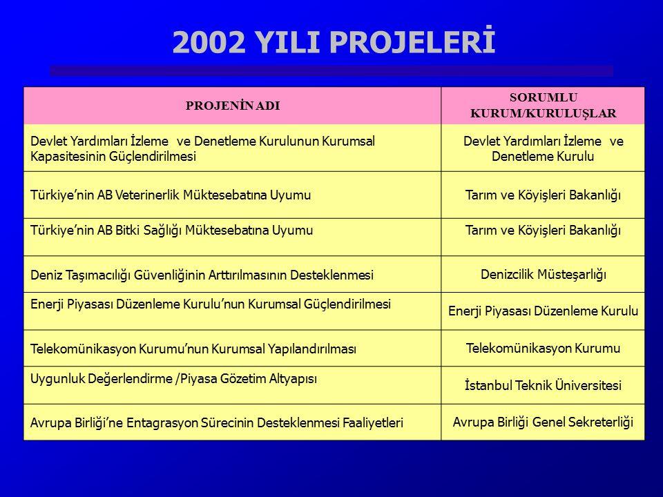 2002 YILI PROJELERİ PROJENİN ADI SORUMLU KURUM/KURULUŞLAR Devlet Yardımları İzleme ve Denetleme Kurulunun Kurumsal Kapasitesinin Güçlendirilmesi Devle