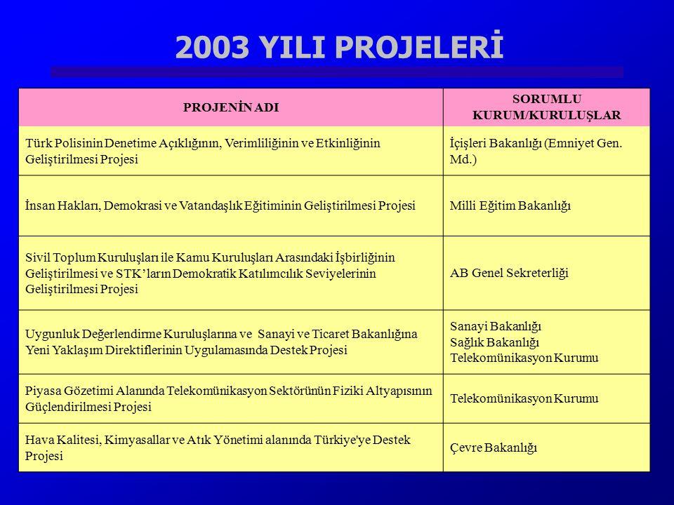 2003 YILI PROJELERİ Sayıştay'ın Denetim Kapasitesinin Güçlendirilmesi ProjesiSayıştay PROJENİN ADI SORUMLU KURUM/KURULUŞLAR Türk Polisinin Denetime Aç