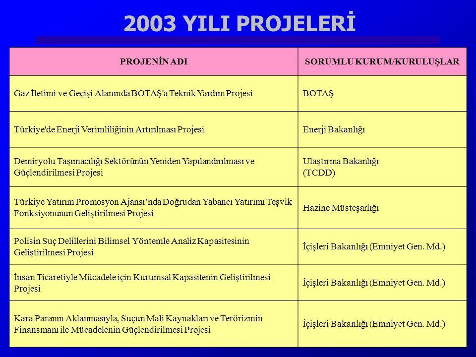 2003 YILI PROJELERİ Sayıştay'ın Denetim Kapasitesinin Güçlendirilmesi ProjesiSayıştay PROJENİN ADISORUMLU KURUM/KURULUŞLAR Gaz İletimi ve Geçişi Alanı