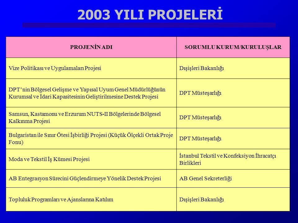 2003 YILI PROJELERİ Sayıştay'ın Denetim Kapasitesinin Güçlendirilmesi ProjesiSayıştay PROJENİN ADISORUMLU KURUM/KURULUŞLAR Vize Politikası ve Uygulama