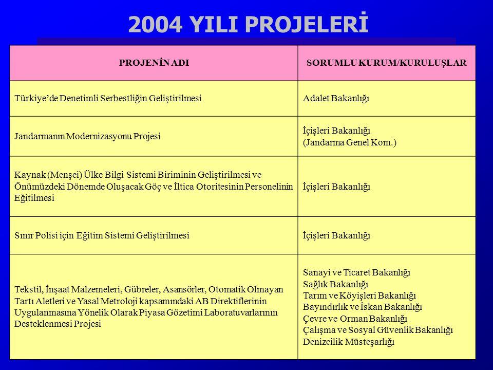 2004 YILI PROJELERİ PROJENİN ADISORUMLU KURUM/KURULUŞLAR Türkiye'de Denetimli Serbestliğin GeliştirilmesiAdalet Bakanlığı Jandarmanın Modernizasyonu P