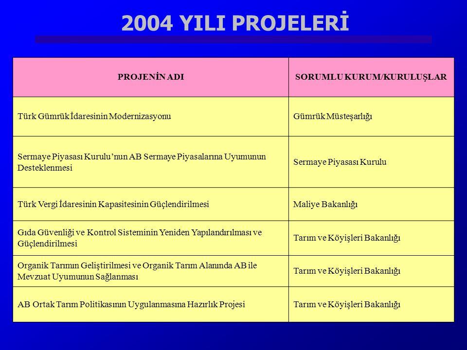 2004 YILI PROJELERİ PROJENİN ADISORUMLU KURUM/KURULUŞLAR Türk Gümrük İdaresinin ModernizasyonuGümrük Müsteşarlığı Sermaye Piyasası Kurulu'nun AB Serma