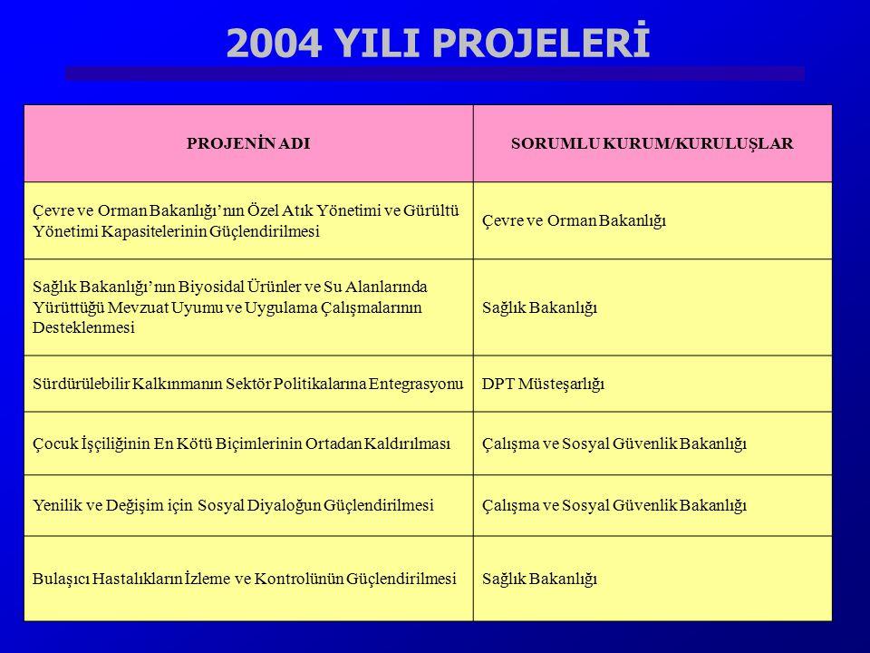 2004 YILI PROJELERİ PROJENİN ADISORUMLU KURUM/KURULUŞLAR Çevre ve Orman Bakanlığı'nın Özel Atık Yönetimi ve Gürültü Yönetimi Kapasitelerinin Güçlendir