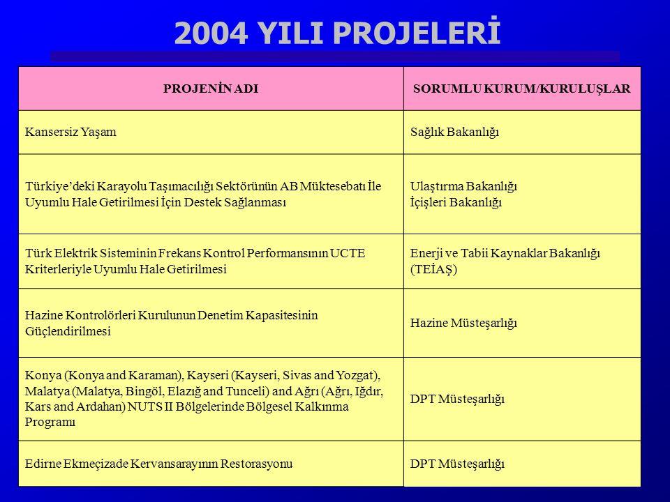 2004 YILI PROJELERİ PROJENİN ADISORUMLU KURUM/KURULUŞLAR Kansersiz YaşamSağlık Bakanlığı Türkiye'deki Karayolu Taşımacılığı Sektörünün AB Müktesebatı