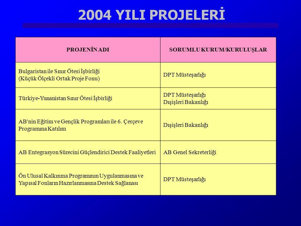 2004 YILI PROJELERİ PROJENİN ADISORUMLU KURUM/KURULUŞLAR Bulgaristan ile Sınır Ötesi İşbirliği (Küçük Ölçekli Ortak Proje Fonu) DPT Müsteşarlığı Türki