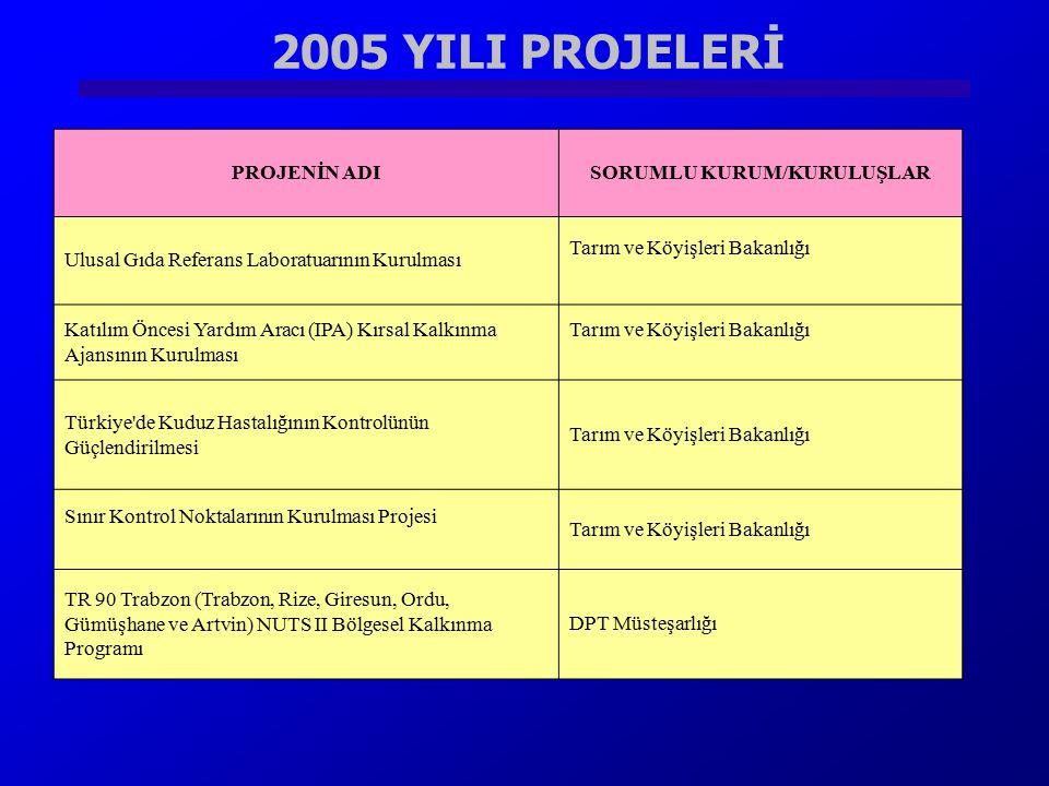 2005 YILI PROJELERİ PROJENİN ADISORUMLU KURUM/KURULUŞLAR Ulusal Gıda Referans Laboratuarının Kurulması Tarım ve Köyişleri Bakanlığı Katılım Öncesi Yar