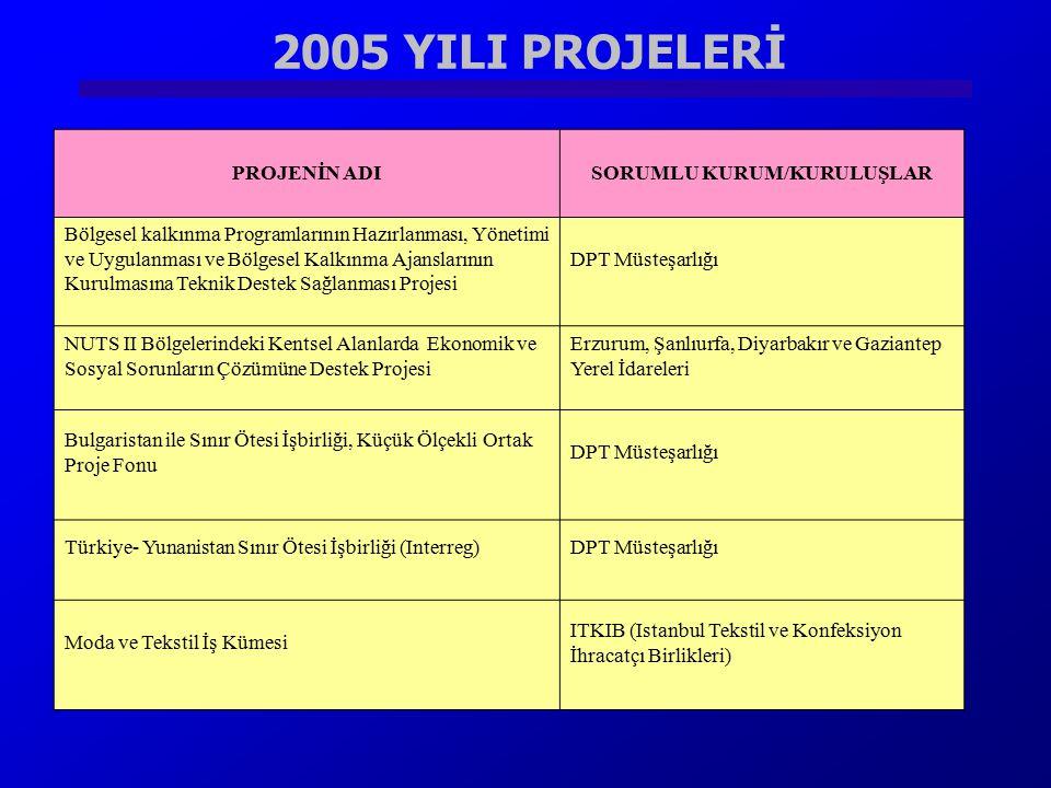 2005 YILI PROJELERİ PROJENİN ADISORUMLU KURUM/KURULUŞLAR Bölgesel kalkınma Programlarının Hazırlanması, Yönetimi ve Uygulanması ve Bölgesel Kalkınma A