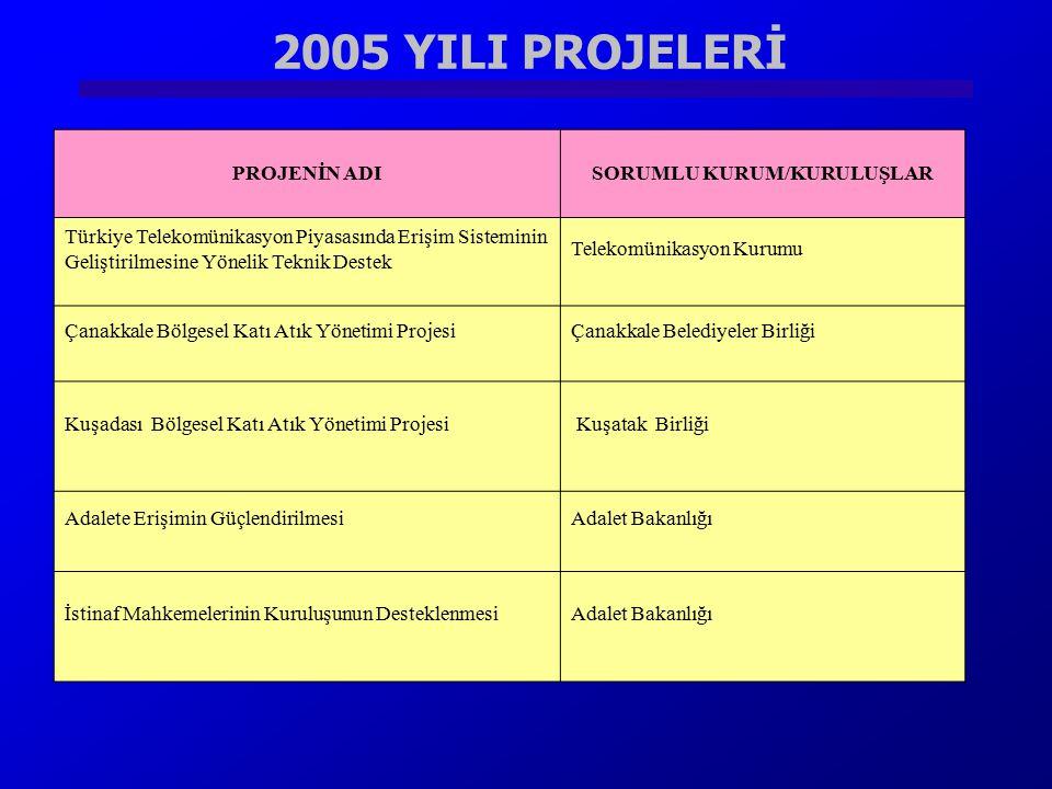 2005 YILI PROJELERİ PROJENİN ADISORUMLU KURUM/KURULUŞLAR Türkiye Telekomünikasyon Piyasasında Erişim Sisteminin Geliştirilmesine Yönelik Teknik Destek