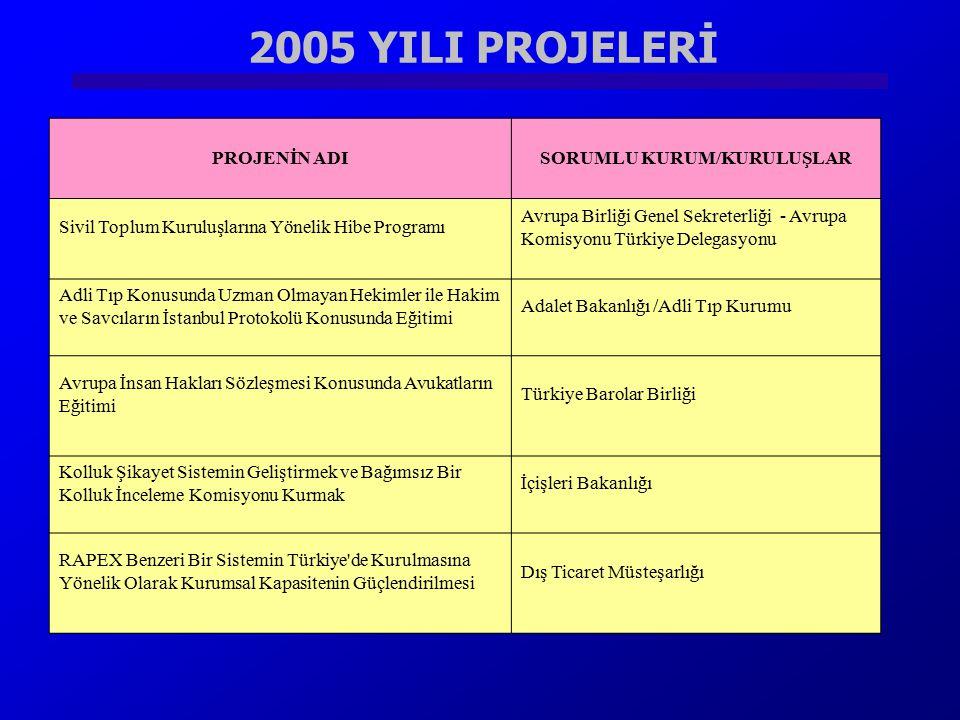 2005 YILI PROJELERİ PROJENİN ADISORUMLU KURUM/KURULUŞLAR Sivil Toplum Kuruluşlarına Yönelik Hibe Programı Avrupa Birliği Genel Sekreterliği - Avrupa K