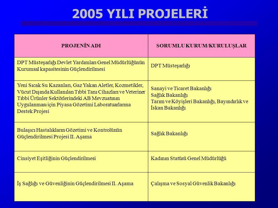 2005 YILI PROJELERİ PROJENİN ADISORUMLU KURUM/KURULUŞLAR DPT Müsteşarlığı Devlet Yardımları Genel Müdürlüğünün Kurumsal kapasitesinin Güçlendirilmesi