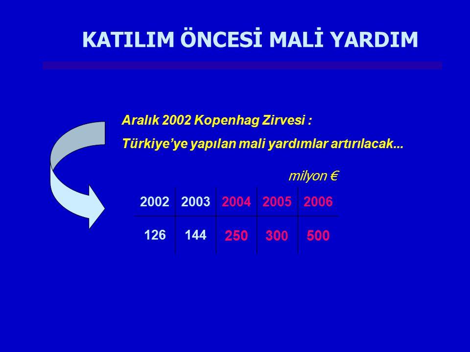 KATILIM ÖNCESİ MALİ YARDIM Aralık 2002 Kopenhag Zirvesi : Türkiye'ye yapılan mali yardımlar artırılacak... 20022003200420052006 126144 25030 0 500 mil