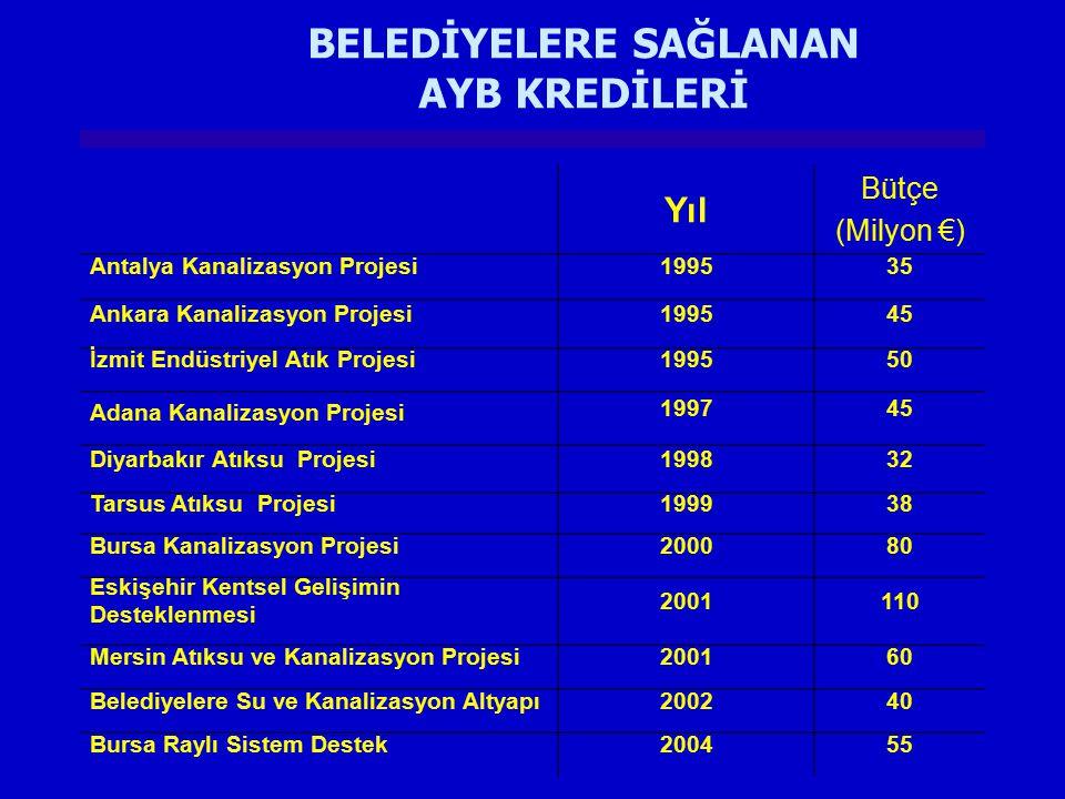 BELEDİYELERE SAĞLANAN AYB KREDİLERİ Yıl Bütçe (Milyon €) Antalya Kanalizasyon Projesi199535 Ankara Kanalizasyon Projesi199545 İzmit Endüstriyel Atık P