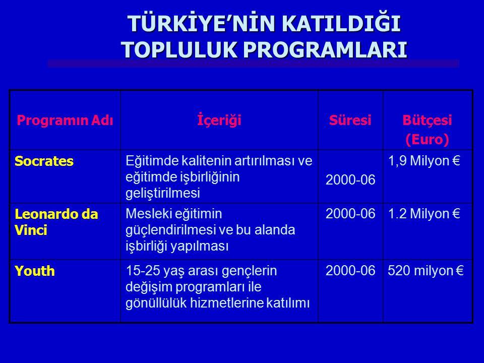 Programın AdıİçeriğiSüresiBütçesi (Euro) Socrates Eğitimde kalitenin artırılması ve eğitimde işbirliğinin geliştirilmesi 2000-06 1,9 Milyon € Leonardo