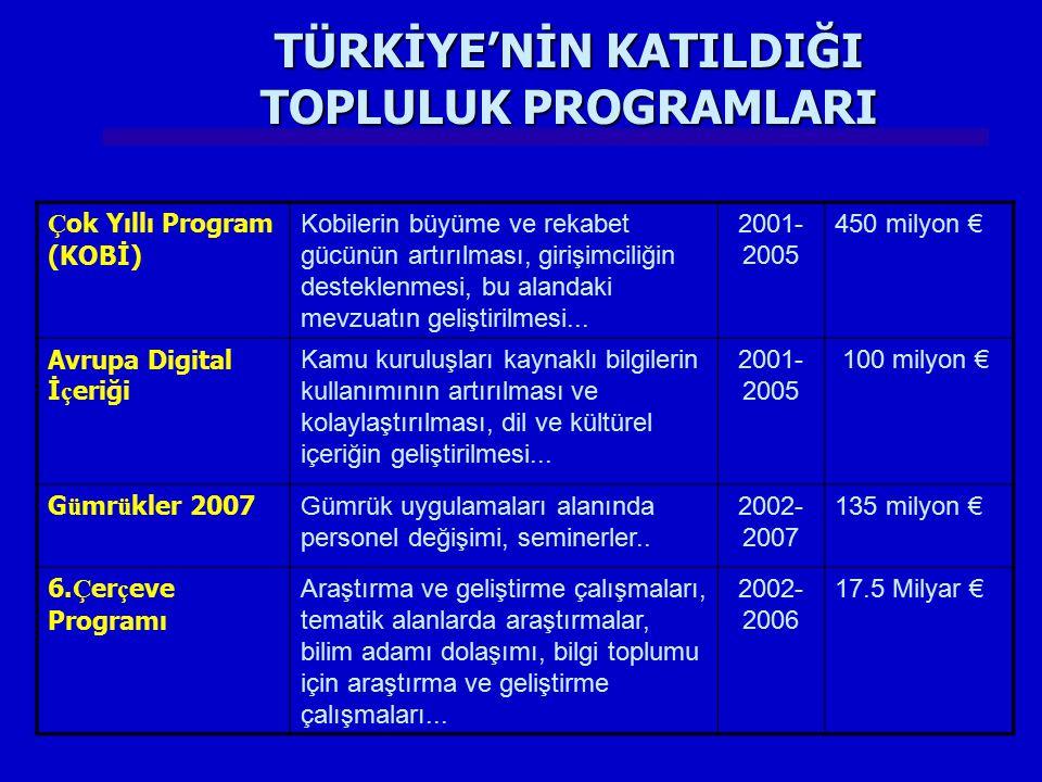 Ç ok Yıllı Program (KOBİ) Kobilerin büyüme ve rekabet gücünün artırılması, girişimciliğin desteklenmesi, bu alandaki mevzuatın geliştirilmesi... 2001-