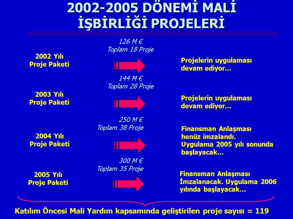 2005 YILI PROJELERİ PROJENİN ADISORUMLU KURUM/KURULUŞLAR Bölgesel kalkınma Programlarının Hazırlanması, Yönetimi ve Uygulanması ve Bölgesel Kalkınma Ajanslarının Kurulmasına Teknik Destek Sağlanması Projesi DPT Müsteşarlığı NUTS II Bölgelerindeki Kentsel Alanlarda Ekonomik ve Sosyal Sorunların Çözümüne Destek Projesi Erzurum, Şanlıurfa, Diyarbakır ve Gaziantep Yerel İdareleri Bulgaristan ile Sınır Ötesi İşbirliği, Küçük Ölçekli Ortak Proje Fonu DPT Müsteşarlığı Türkiye- Yunanistan Sınır Ötesi İşbirliği (Interreg)DPT Müsteşarlığı Moda ve Tekstil İş Kümesi ITKIB (Istanbul Tekstil ve Konfeksiyon İhracatçı Birlikleri)