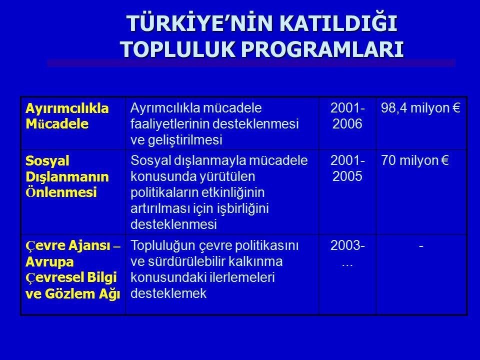 Ayırımcılıkla M ü cadele Ayrımcılıkla mücadele faaliyetlerinin desteklenmesi ve geliştirilmesi 2001- 2006 98,4 milyon € Sosyal Dışlanmanın Ö nlenmesi