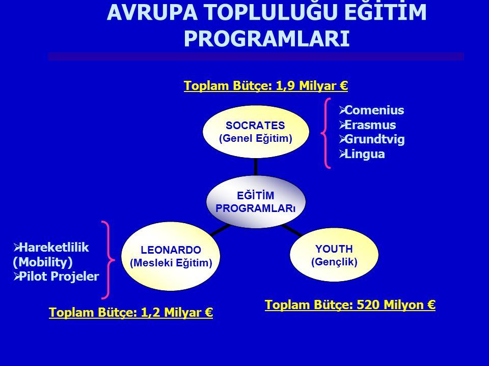 EĞİTİM PROGRAMLARı SOCRATES (Genel Eğitim) YOUTH (Gençlik) LEONARDO (Mesleki Eğitim)  Comenius  Erasmus  Grundtvig  Lingua  Hareketlilik (Mobilit