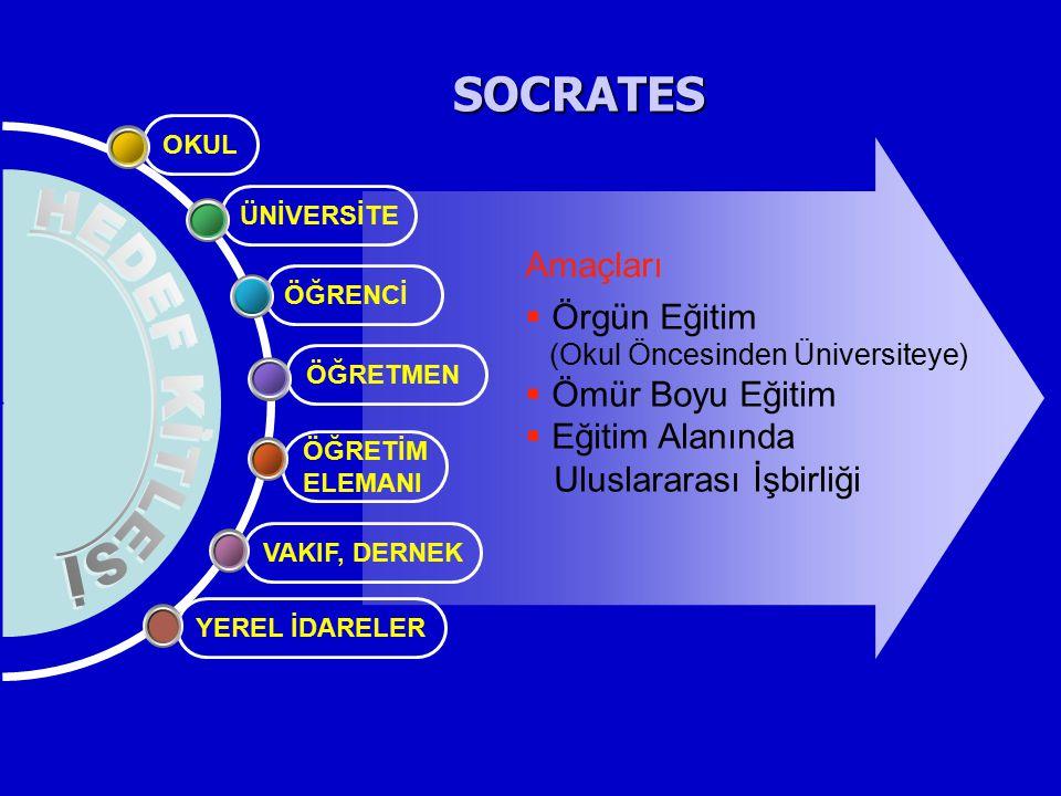 SOCRATES ÖĞRETİM ELEMANI ÖĞRETMEN ÖĞRENCİ ÜNİVERSİTE OKUL VAKIF, DERNEK YEREL İDARELER Amaçları  Örgün Eğitim (Okul Öncesinden Üniversiteye)  Ömür B