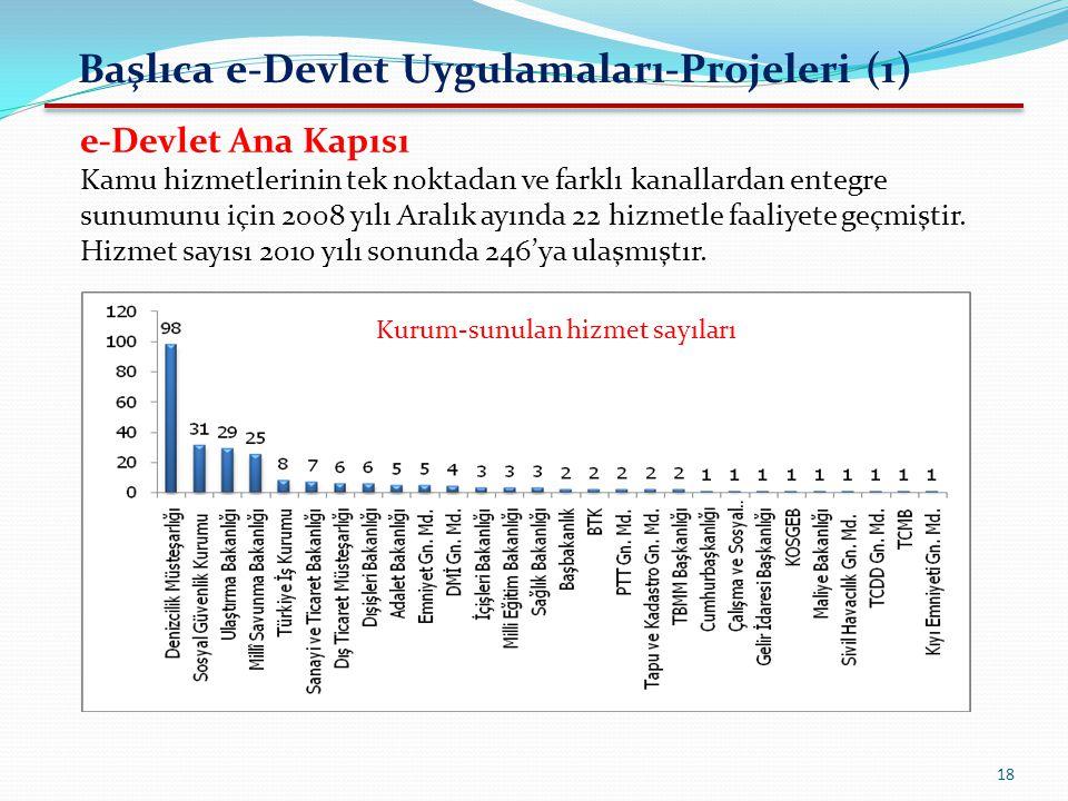 18 Başlıca e-Devlet Uygulamaları-Projeleri (1) e-Devlet Ana Kapısı Kamu hizmetlerinin tek noktadan ve farklı kanallardan entegre sunumunu için 2008 yı