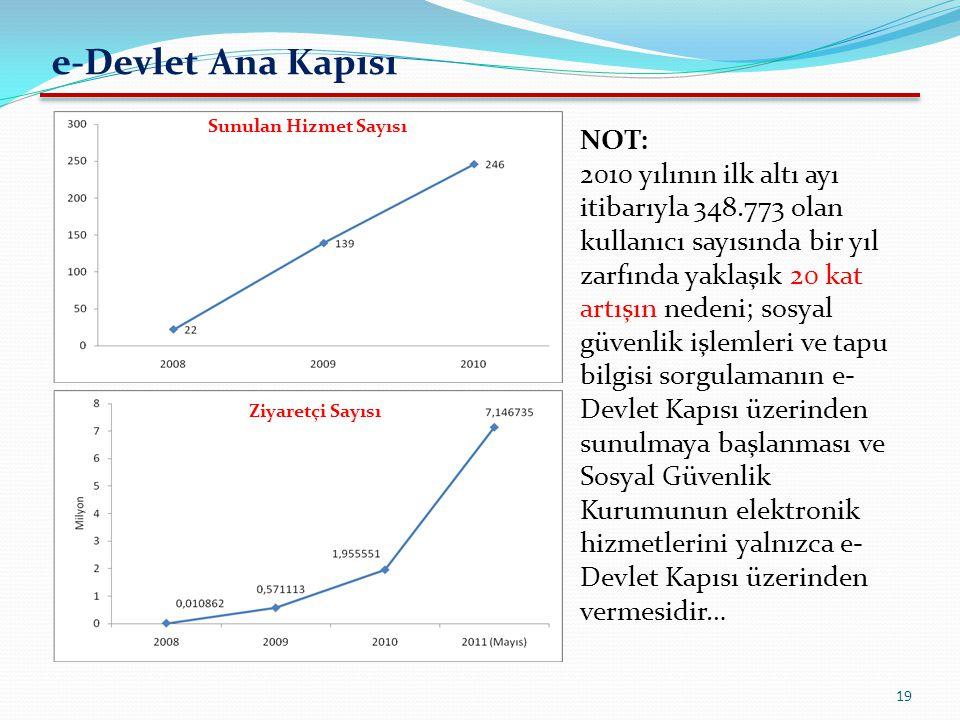 19 Sunulan Hizmet Sayısı e-Devlet Ana Kapısı Ziyaretçi Sayısı NOT: 2010 yılının ilk altı ayı itibarıyla 348.773 olan kullanıcı sayısında bir yıl zarfı