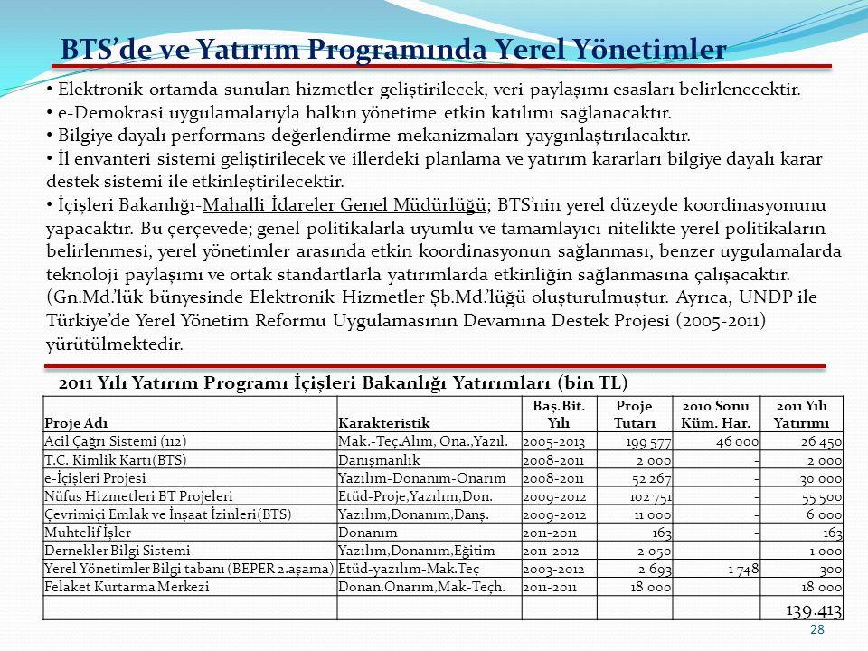 28 BTS'de ve Yatırım Programında Yerel Yönetimler Proje AdıKarakteristik Baş.Bit. Yılı Proje Tutarı 2010 Sonu Küm. Har. 2011 Yılı Yatırımı Acil Çağrı
