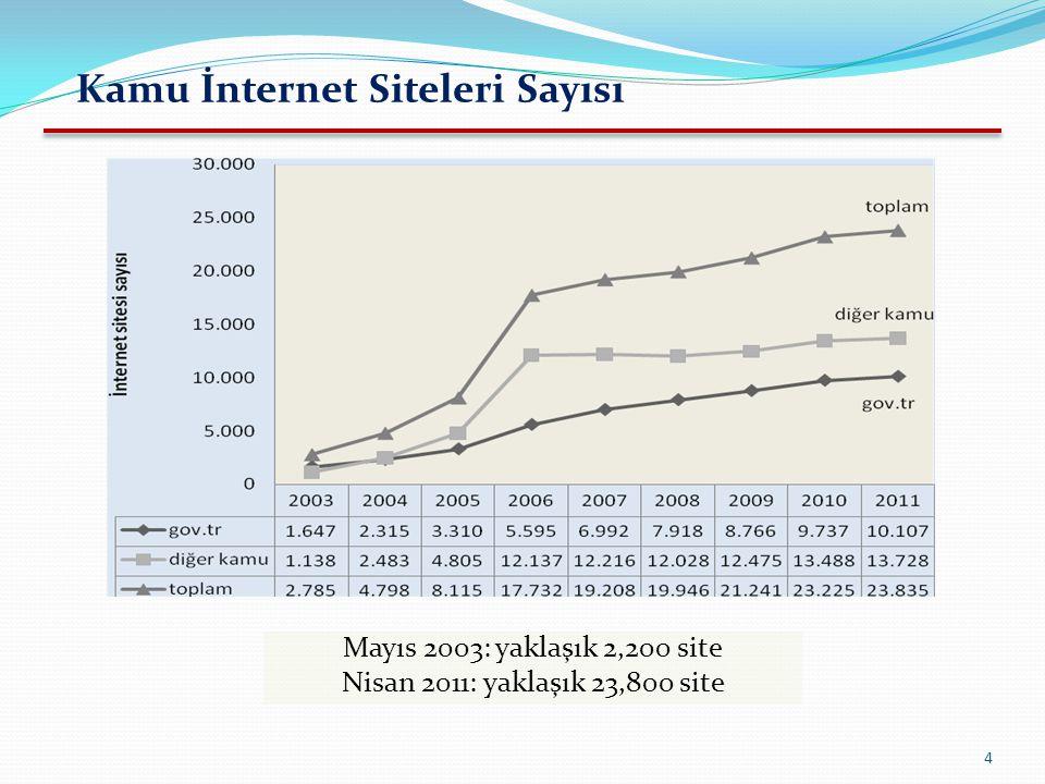 4 Mayıs 2003: yaklaşık 2,200 site Nisan 2011: yaklaşık 23,800 site * 16 April 2010 Kamu İnternet Siteleri Sayısı