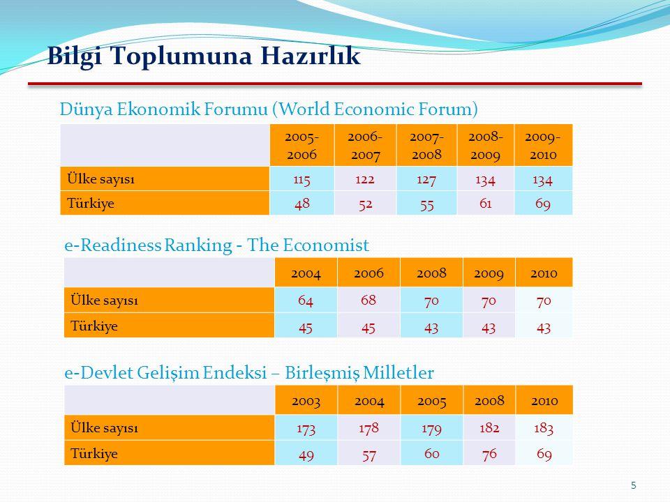 5 Dünya Ekonomik Forumu (World Economic Forum) e-Readiness Ranking - The Economist 2005- 2006 2006- 2007 2007- 2008 2008- 2009 2009- 2010 Ülke sayısı1