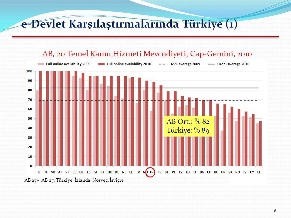 7 e-Devlet Karşılaştırmalarında Türkiye (2) AB 27+: AB 27, Türkiye, İzlanda, Norveç, İsviçre AB, 20 Temel Kamu Hizmeti, Hizmet Olgunluk Seviyesi, Cap-Gemini, 2010 AB Ort.: % 90 Türkiye: % 91 Not: Vatandaşa yönelik 12 hizmette % 85; iş dünyasına yönelik 8 hizmette % 100 seviyesinde…