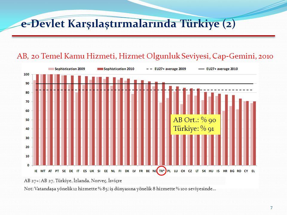 7 e-Devlet Karşılaştırmalarında Türkiye (2) AB 27+: AB 27, Türkiye, İzlanda, Norveç, İsviçre AB, 20 Temel Kamu Hizmeti, Hizmet Olgunluk Seviyesi, Cap-