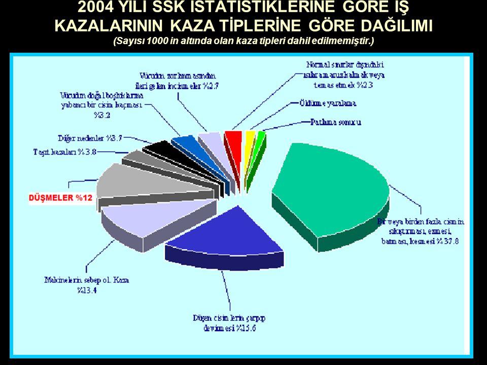 ILO İstatistiklerine göre; İş kazası ve meslek hastalığı sonucu ölen işçi sayısı; Avrupa' da yüz binde altı, Türkiye' de ise binde 24' dür. Diğer bir