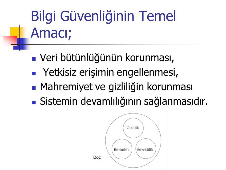 Doç. Dr. Türksel KAYA BENSGHIR- TODAİE Bilgi Güvenliğinin Temel Amacı; Veri bütünlüğünün korunması, Yetkisiz erişimin engellenmesi, Mahremiyet ve gizl