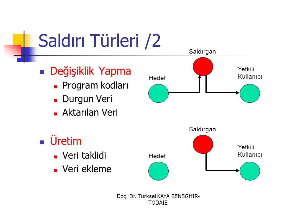 Doç. Dr. Türksel KAYA BENSGHIR- TODAİE Saldırı Türleri /2 Değişiklik Yapma Program kodları Durgun Veri Aktarılan Veri Üretim Veri taklidi Veri ekleme