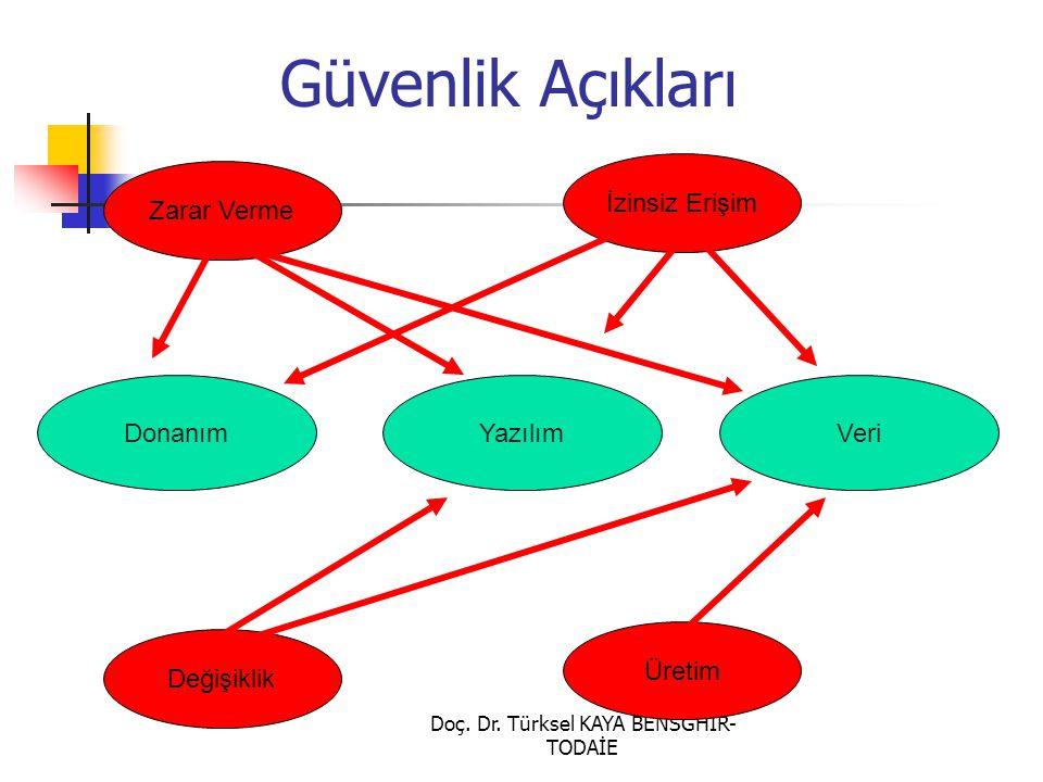 Doç. Dr. Türksel KAYA BENSGHIR- TODAİE Güvenlik Açıkları Donanım İzinsiz Erişim YazılımVeri Zarar Verme Değişiklik Üretim