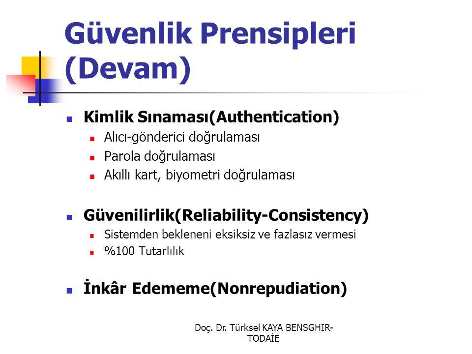 Doç. Dr. Türksel KAYA BENSGHIR- TODAİE Güvenlik Prensipleri (Devam) Kimlik Sınaması(Authentication) Alıcı-gönderici doğrulaması Parola doğrulaması Akı