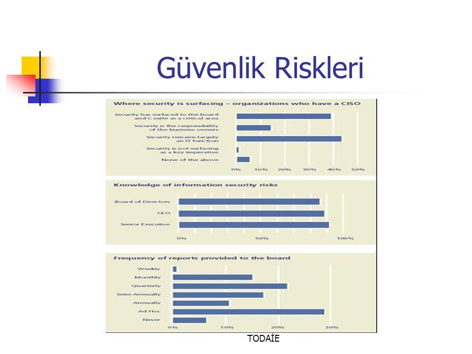 Doç. Dr. Türksel KAYA BENSGHIR- TODAİE Güvenlik Riskleri