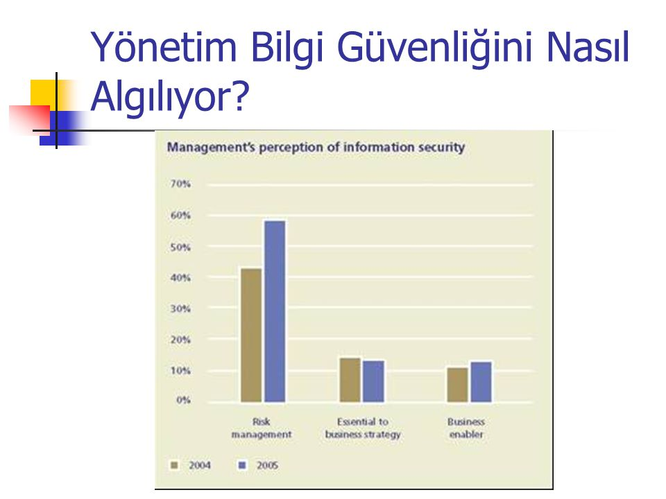 Doç. Dr. Türksel KAYA BENSGHIR- TODAİE Yönetim Bilgi Güvenliğini Nasıl Algılıyor?