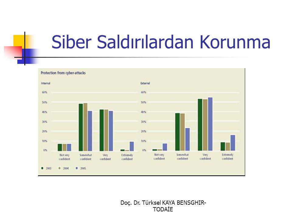 Doç. Dr. Türksel KAYA BENSGHIR- TODAİE Siber Saldırılardan Korunma